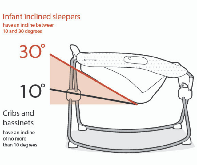 Illustration showing dangerous angle of incline on a sleeper.